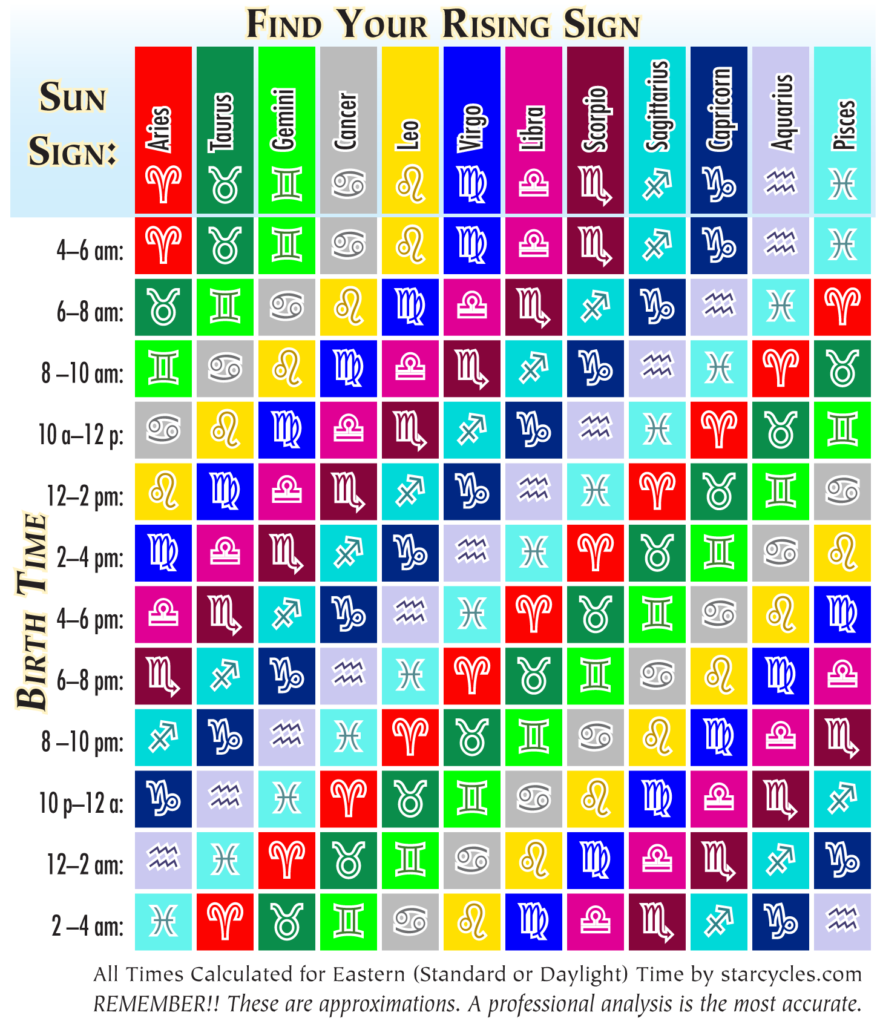a chart to find your rising sign from your sun sign and birth time